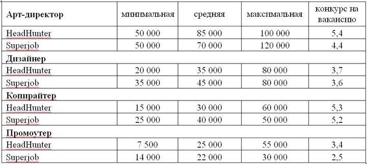 Таблица 2. Предлагаемые заработные платы по некоторым вакансиям в рекламных агентствах: арт-директор, дизайнер, копирайтер, промоутер (в рублях, Санкт-Петербург, 1 п/г 2013 года, по данным компаний HeadHunter и Superjob).
