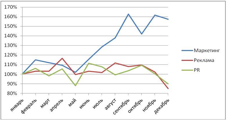 Рис.2. Помесячная динамика количества вакансий в сегментах маркетинг, реклама и PR в 2013 г. (январь = 100%)