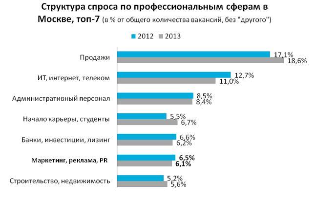 Рис 1. Структура спроса по профессиональным сферам в Москве, топ-7.