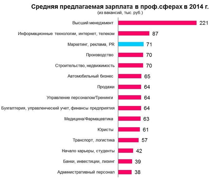 Рис 16. Средняя предлагаемая зарплата в различных профессиональных сферах в Москве, 2014 год.
