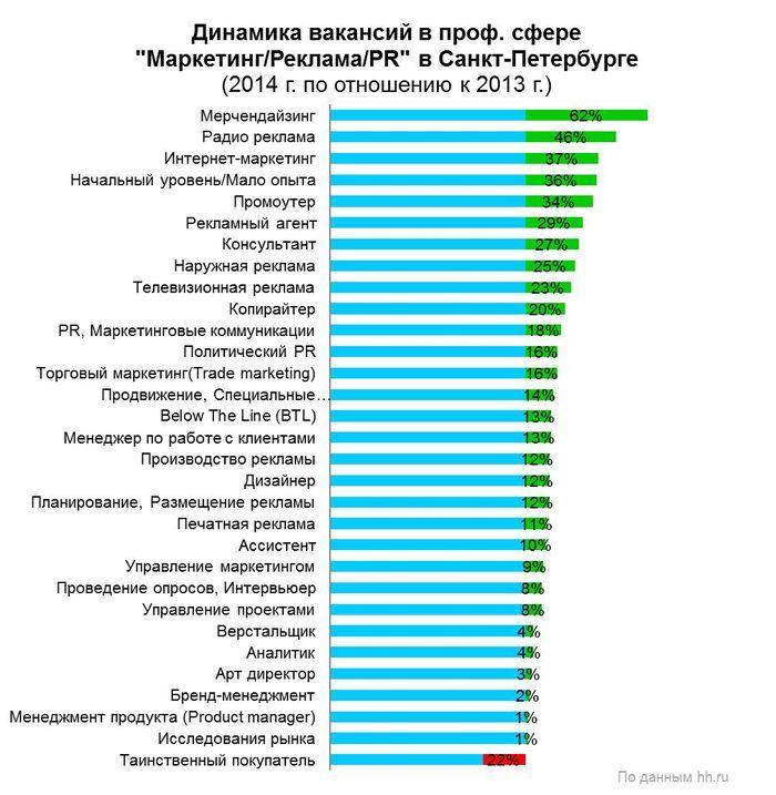 Рис. 6. Прирост спроса на рабочую силу в профессиональной сфере «Маркетинг/Реклама/PR» в Санкт-Петербурге в 2014 году, в разрезе специализаций.