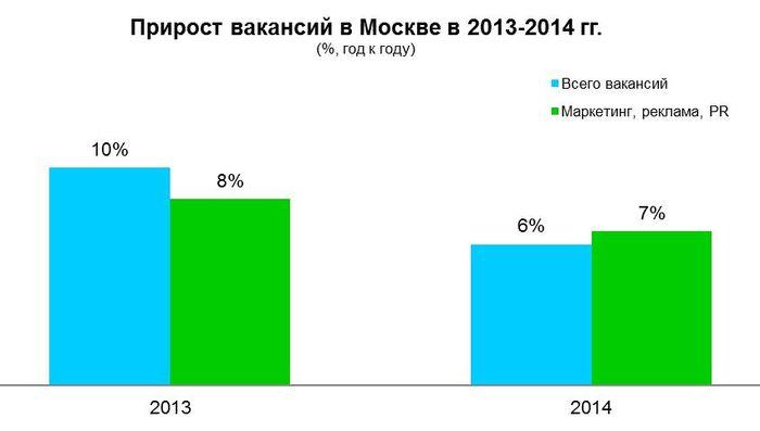 Рис 2. Прирост вакансий в Москве, 2013-2014 годы.