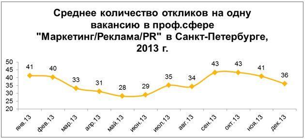 Рис. 4. Динамика количества откликов в расчёте на одну вакансию в профессиональной сфере «Маркетинг/Реклама/PR» в Санкт-Петербурге в 2013 году.