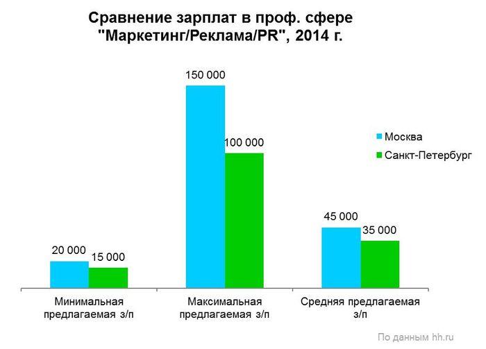 Рис. 8. Сравнение предлагаемых зарплат в профессиональной сфере «Маркетинг/Реклама/PR» в Москве и Санкт-Петербурге в 2014 году.