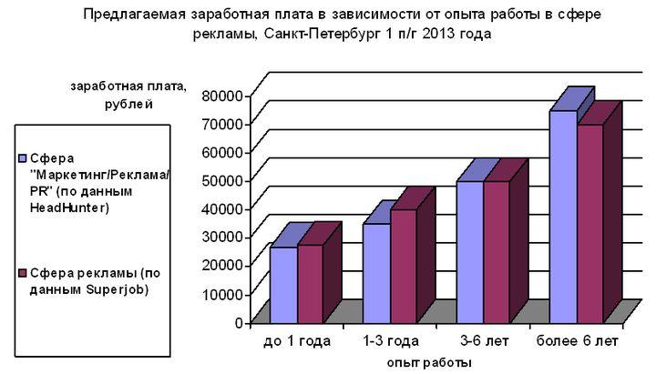 Рис. 1. Зависимость среднего размера предлагаемой заработной платы от опыта претендента на вакансию в сфере рекламы, Санкт-Петербург, 1 п/г 2013 года (по данным компаний HeadHunter и Superjob).
