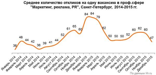 Рис. 5. Среднее количество откликов на одну вакансию в сфере «Маркетинг, реклама и PR» в Санкт-Петербурге в 2015 году, по данным компании HeadHunter