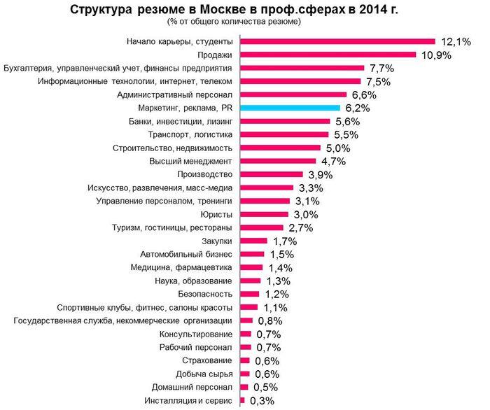 Рис 6. Распределение резюме по профессиональным сферам в Москве, 2014 год.
