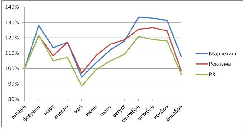 рис.4. помесячная динамика количества резюме в сегментах маркетинг, реклама и pr в 2013 г. (январь =\\\'\\\\\\\'\\\\\\\'\\\' 100%)