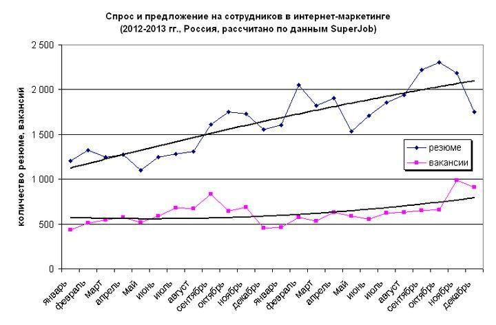 Рис. 7. Динамика количества вакансий и резюме в сфере интернет-маркетинга, 2012-2013 гг.