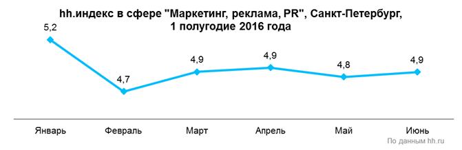 Рис. 4. Количество резюме в расчёте на одну открытую вакансию в сфере «Маркетинг, реклама и PR» в Санкт-Петербурге в первом полугодии 2016 года, по данным компании HeadHunter.