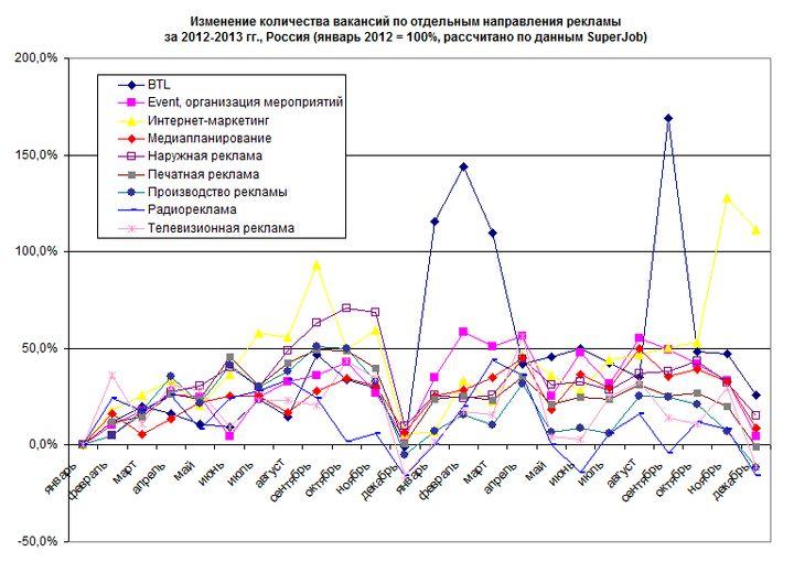 рис. 3. рост количества вакансий по отдельным направлениям в сфере рекламы в 2012-2013 гг.