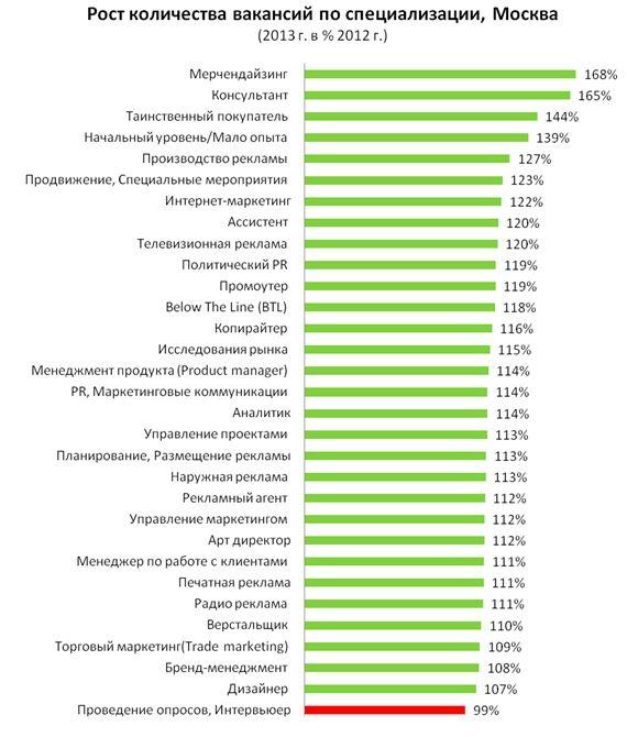 Рис. 7. Прирост спроса на рабочую силу в профессиональной сфере «Маркетинг/Реклама/PR» в Москве в 2013 году, в разрезе специализаций.
