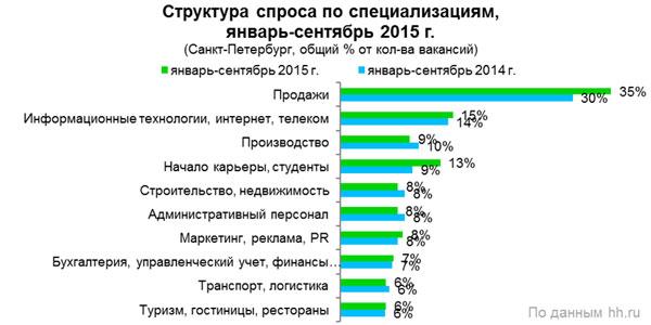 Рис.1. Структура вакансий по специализациям, январь-сентябрь 2015 года, Санкт-Петербург (в % от общего кол-ва вакансий).