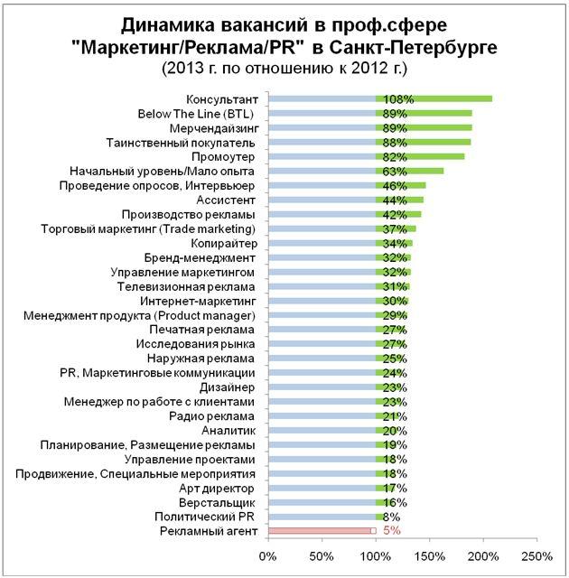 Рис. 6. Прирост спроса на рабочую силу в профессиональной сфере «Маркетинг/Реклама/PR» в Санкт-Петербурге в 2013 году, в разрезе специализаций.