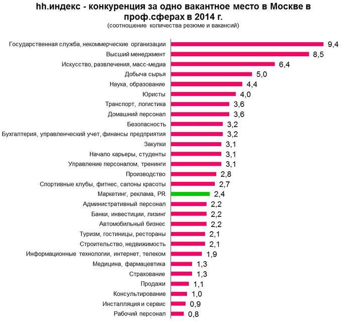 Рис 10. Соотношение количества резюме и вакансий в различных профессиональных сферах в Москве, 2014 год.