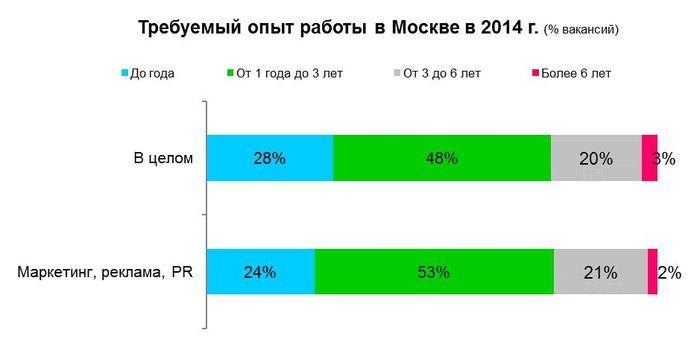 Рис 12. Требуемый опыт работы в Москве, 2014 год.