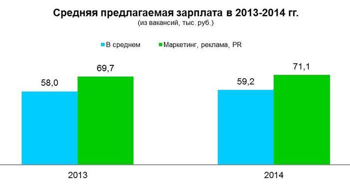 Рис 14. Средняя предлагаемая зарплата в Москве, 2013-2014 год.