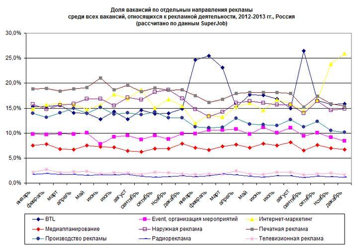 Рис. 2. Доля вакансий по отдельным направлениям в сфере рекламы в 2012-2013 гг.