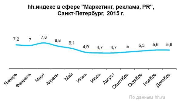 Рис. 4. Количество резюме в расчёте на одну открытую вакансию в сфере «Маркетинг, реклама и PR» в Санкт-Петербурге в 2015 году, по данным компании HeadHunter.