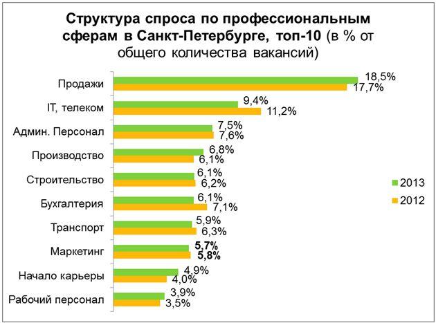 Рис 1. Структура спроса по профессиональным сферам в Санкт-Петербурге, топ-10.
