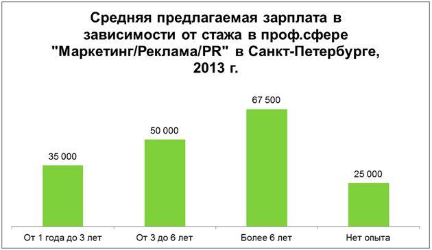 Рис. 7. Зависимость предлагаемой зарплаты от стажа в профессиональной сфере «Маркетинг/Реклама/PR» в Санкт-Петербурге в 2013 году.