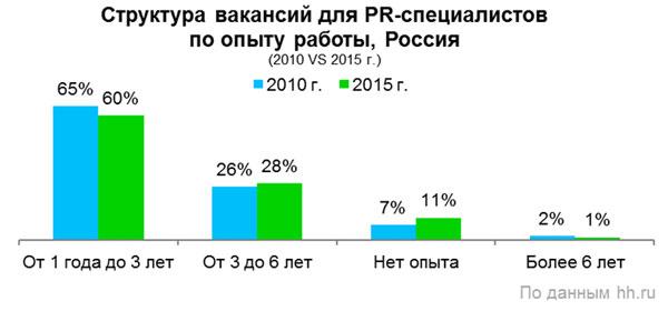 Рис.5. Структура вакансий для PR-специалистов по опыту работы, 2010 и 2015 гг., Россия.