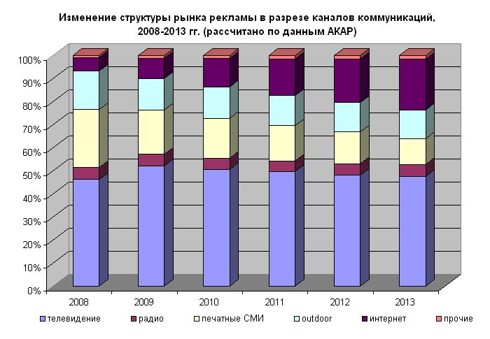 Рис. 3. Изменение структуры рынка рекламы в разрезе каналов коммуникаций, 2008-2013 гг. (рассчитано по данным АКАР)
