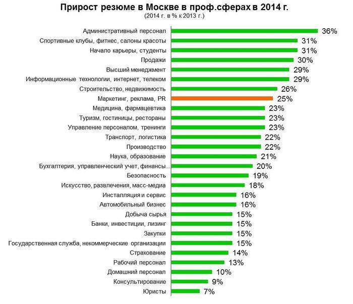Рис 7. Прирост резюме по профессиональным сферам в Москве, 2014 год.
