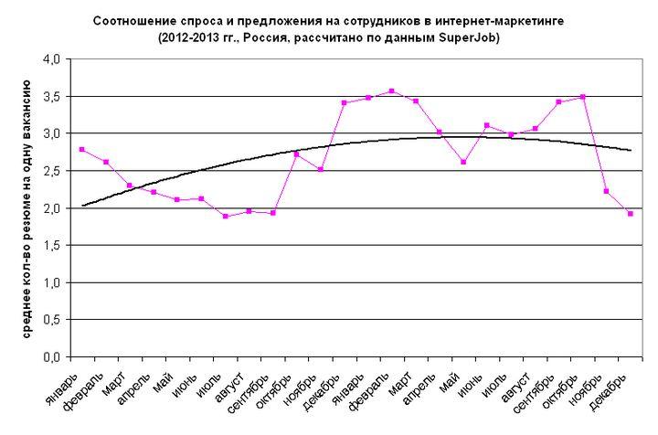 Рис. 8. Соотношение спроса и предложения на сотрудников в сфере интернет-маркетинга, 2012-2013 гг.