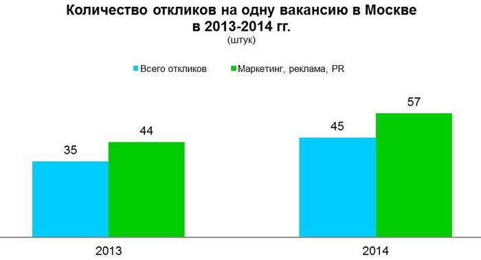 Рис 11. Количество откликов на одну вакансию в Москве, 2013-2014 год.