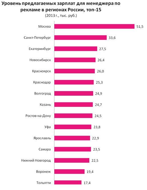 Рис. 9. Сравнение предлагаемых зарплат для менеджера по рекламе в различных городах в 2013 году.
