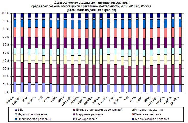 Рис. 4. Структура предложения персонала в сфере рекламы по отдельным направлениям в 2012-2013 гг.