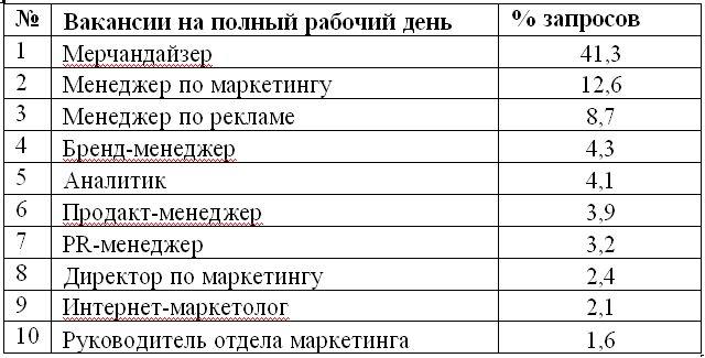 Таблица 3. Наиболее востребованные сотрудники в сегментах маркетинг, реклама и PR, 2013 г.