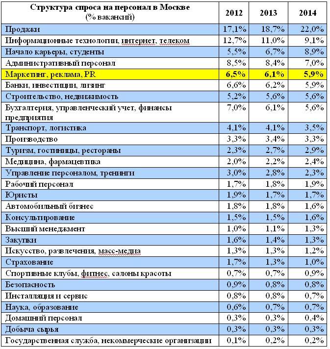 Таблица 1. Структура спроса по профессиональным сферам в Москве, 2012-2014 годы.