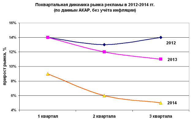 График 1. Поквартальная динамика рынка рекламы в 2012-2014 гг. (по данным АКАР, без учёта инфляции)