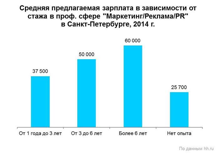 Рис. 7. Зависимость предлагаемой зарплаты от стажа в профессиональной сфере «Маркетинг/Реклама/PR» в Санкт-Петербурге в 2014 году.