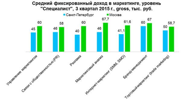 Рис.6. Средний фиксированный доход специалистов в сфере маркетинга, 3 кв. 2015 года, в Москве и Санкт-Петербурге.
