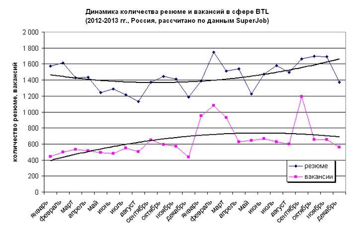 Рис. 1. Динамика количества вакансий и резюме в сфере BTL, 2012-2013 гг.