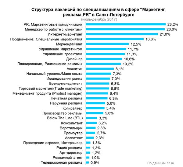Рис. 5. Структура вакансий по специализациям в сфере «Маркетинг, реклама, PR» в Санкт-петербурге