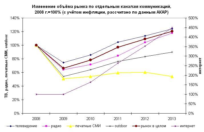 Рис. 2. Изменение объёма рынка по отдельным каналам коммуникаций, 2008 г.=100% (с учётом инфляции, рассчитано по данным АКАР)