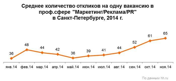 Рис. 4. Динамика количества откликов в расчёте на одну вакансию в профессиональной сфере «Маркетинг/Реклама/PR» в Санкт-Петербурге в 2014 году.