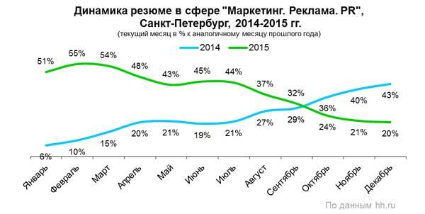 Рис. 3. Динамика количества резюме в сфере «Маркетинг, реклама и PR» в Санкт-Петербурге в 2015 году, по данным компании HeadHunter.
