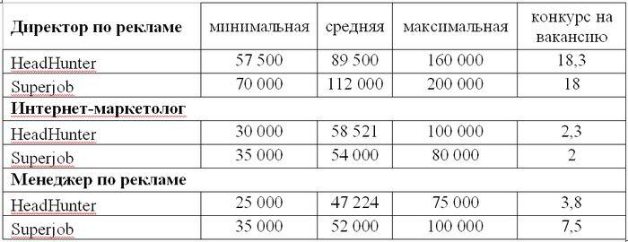Таблица 1. Предлагаемые заработные платы по некоторым вакансиям в компаниях-рекламодателях: директор по рекламе, интернет-маркетолог, менеджер по рекламе (в рублях, Москва, 1 п/г 2013 года).