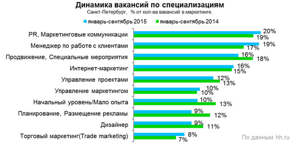 Рис.4. Динамика вакансий по специализациям, 2014-2015 гг., Санкт-Петербург.