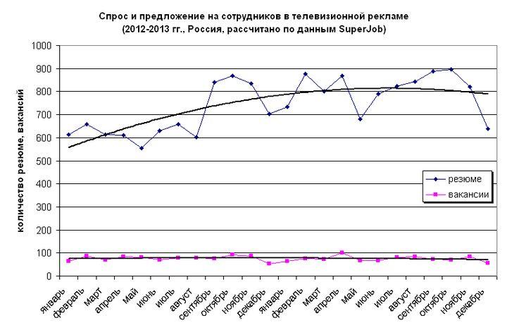 Рис. 5. Динамика количества вакансий и резюме в сфере телевизионной рекламы, 2012-2013 гг.