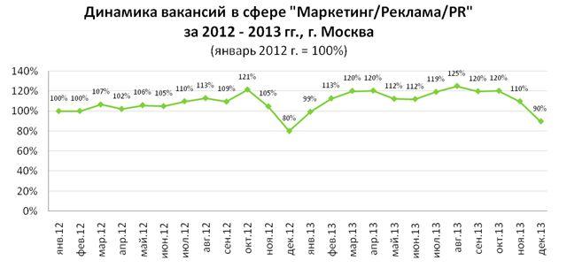 рис. 2. динамика размещения вакансий в профессиональной сфере «маркетинг/реклама/pr» в москве в 2013 году.