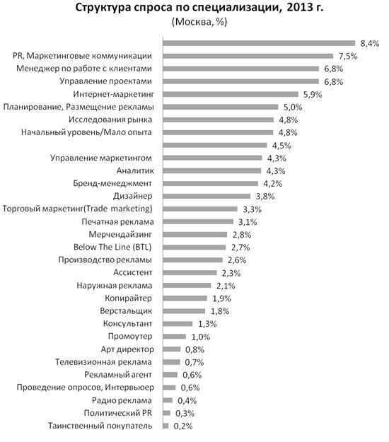 Рис. 6. Структура спроса на рабочую силу в профессиональной сфере «Маркетинг/Реклама/PR» в Москве в 2013 году, в разрезе специализаций.