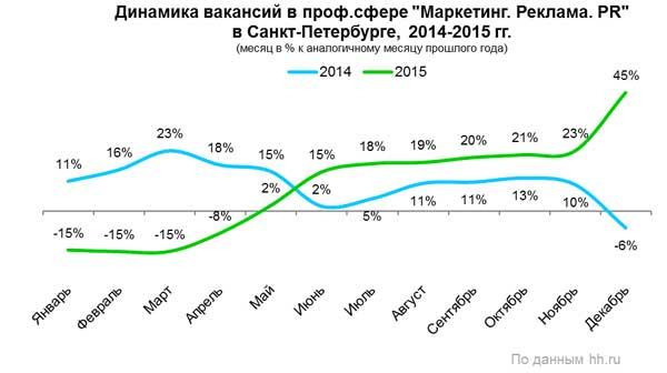 Рис. 2. Динамика количества вакансий в сфере «Маркетинг, реклама и PR» в Санкт-Петербурге в 2015 году, по данным компании HeadHunter.
