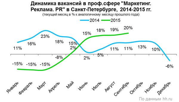 Рис.2. Динамика вакансий в сфере «Маркетинг, реклама, PR», 2014-2015 гг., Санкт-Петербург.