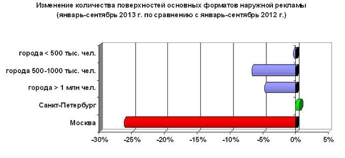 Рис.2 Изменение количества поверхностей основных форматов наружной рекламы в России за 9 месяцев 2013 года по сравнению с аналогичным периодом 2012 года (по данным Аналитического Центра Russ Outdoor и «Эспар-Аналитик»).